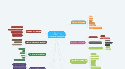 Mind Map: Система жизнеобеспечения гостинец и ресторанов