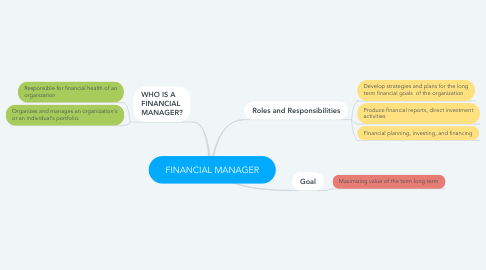 Mind Map: FINANCIAL MANAGER