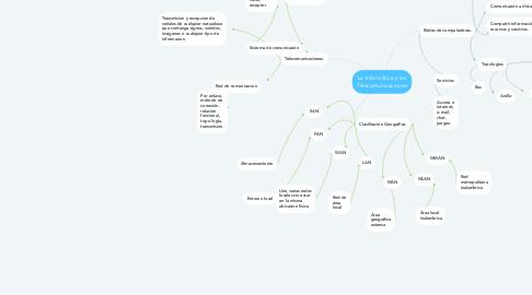 Mind Map: La Informática y las Telecomunicaciones