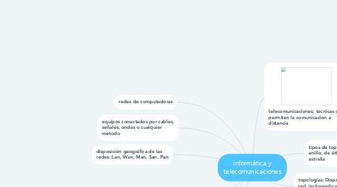 Mind Map: informática y telecomunicaciones