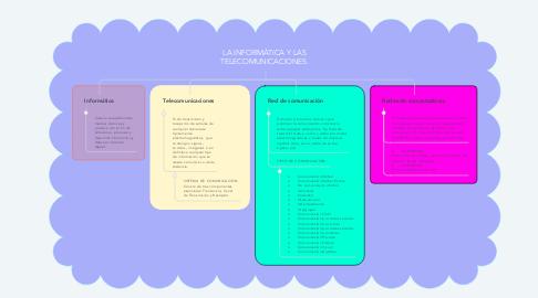 Mind Map: LA INFORMÁTICA Y LAS TELECOMUNICACIONES.