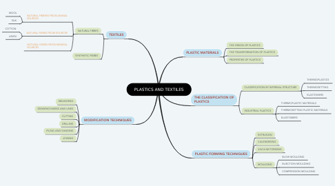 Mind Map: PLASTICS AND TEXTILES
