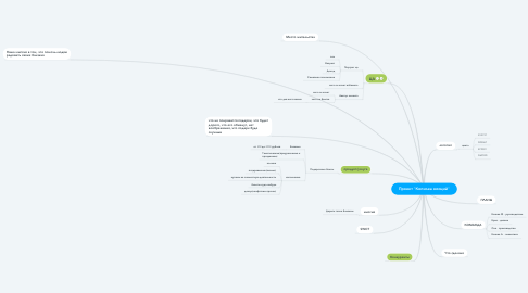 "Mind Map: Проект ""Копилка эмоций"""