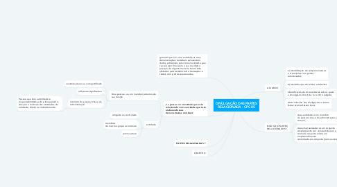 Mind Map: DIVULGAÇÃO DAS PARTES RELACIONADA - CPC 05