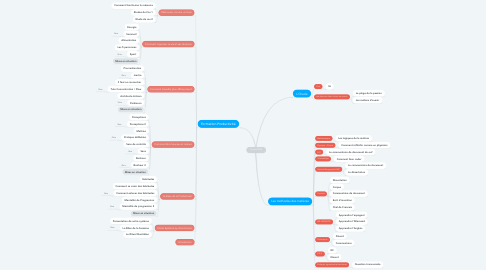 Mind Map: Forum LYCEE