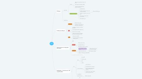 Mind Map: HPF