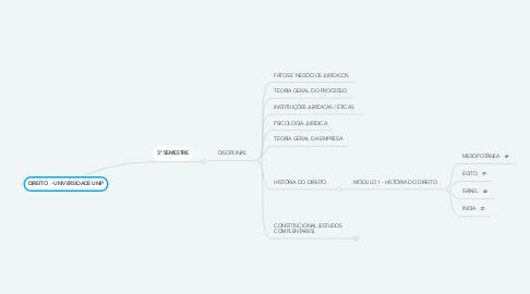 Mind Map: DIREITO PENAL - FACULDADE IPANEMA