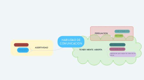 Mind Map: HABILIDAD DE COMUNICACION