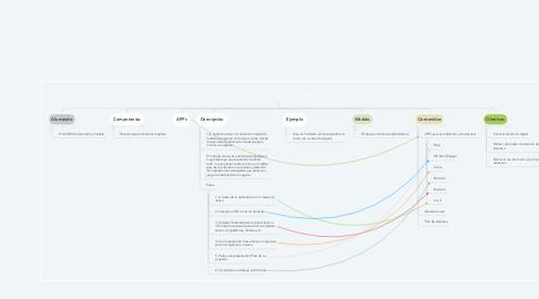 Mind Map: Mi plan de empresa digital