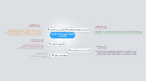 Mind Map: العوامل المؤثرة على الاتزان الكيميائي