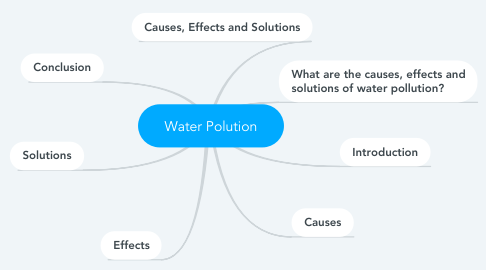 Mind Map: Water Polution