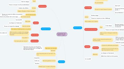 Mind Map: Organigramme des tâches : Foligoët