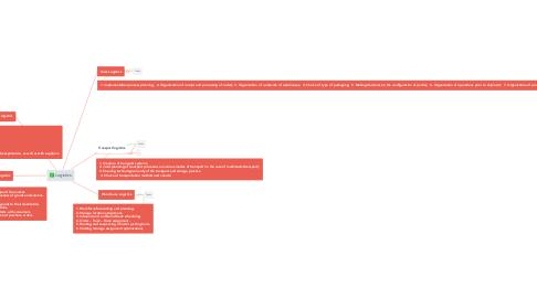 Mind Map: Logistics