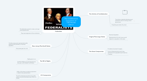 Mind Map: The Constitutional Convention of 1787-Brooke Edmun