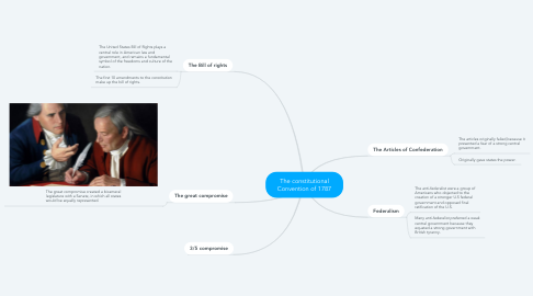 Mind Map: The constitutional Convention of 1787