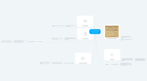 Mind Map: The Constitutional Convention of 1787 Caden Choice