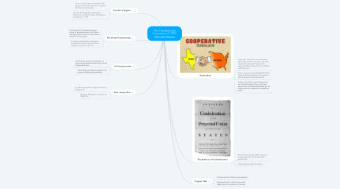 Mind Map: The Constitutional Convention of 1787: Kennedy Roberts