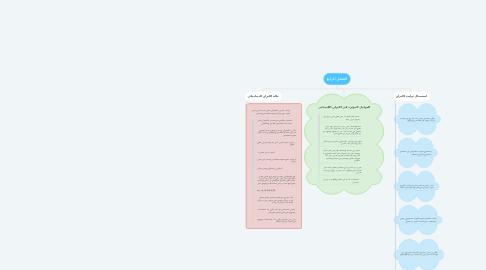 Mind Map: الفصل الرابع