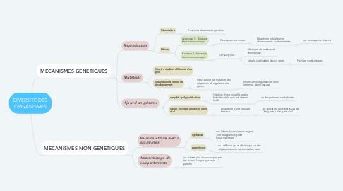 Mind Map: DIVERSITE DES ORGANISMES