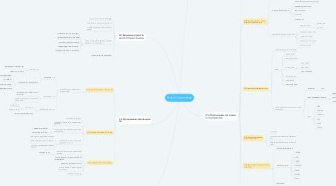 Mind Map: Глава 2. Компьютер