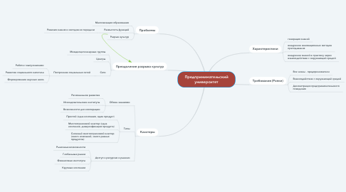 Mind Map: Предпринимательский университет