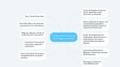 Mind Map: Fuentes de Financiación para Negocios Verdes