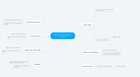 Mind Map: Constitutional convention of 1787