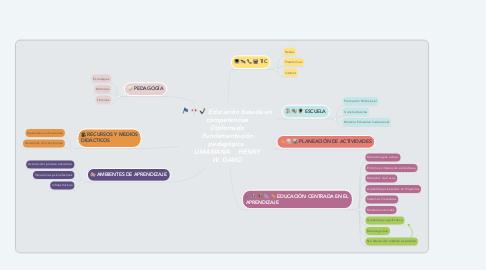 Mind Map: Educación basada en competencias Diplomado Fundamentación pedagógica  UMARIANA    HENRY W. DAVID