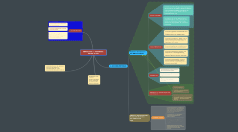 Mind Map: DEFENSA DE LA PROPIEDAD. CIVIL II. U.V.M.