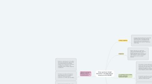 """Mind Map: Cómo podría la Unidad Educativa """"Luis Felipe Borja"""" mejorar con ISO 26000"""
