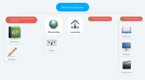 Mind Map: Biblioteca Escolar