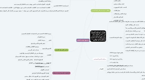 Mind Map: صندوق ادوات التعلم