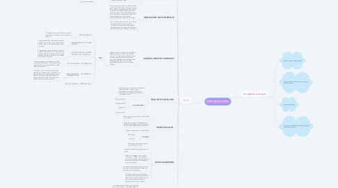 Mind Map: WEB MARKETING