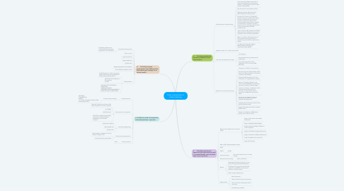 Mind Map: Crisis interventions in festival settings
