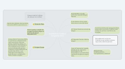 Mind Map: Insuficiência Cardíaca Congestiva (ICC).