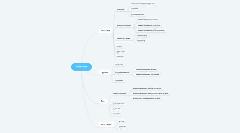 Mind Map: Объекты