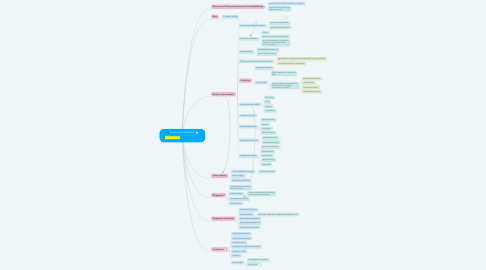 Mind Map: Síndrome de Netherton