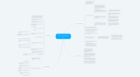 Mind Map: Reading and Writing in the Content Areas and Study Skills