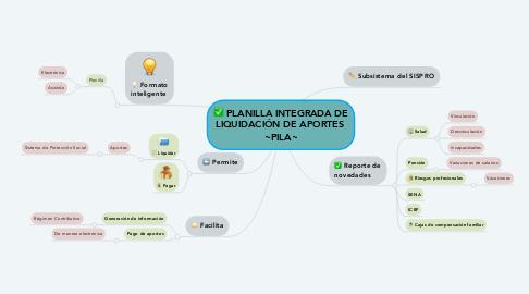 Mind Map: PLANILLA INTEGRADA DE LIQUIDACIÓN DE APORTES  ~PILA~