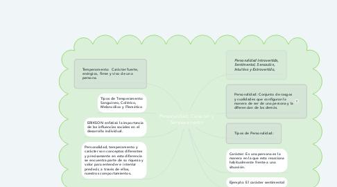 Mind Map: Personalidad, Carácter y Temperamento