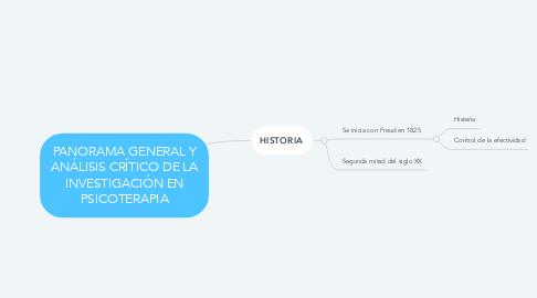 Mind Map: PANORAMA GENERAL Y ANÁLISIS CRÍTICO DE LA INVESTIGACIÓN EN PSICOTERAPIA