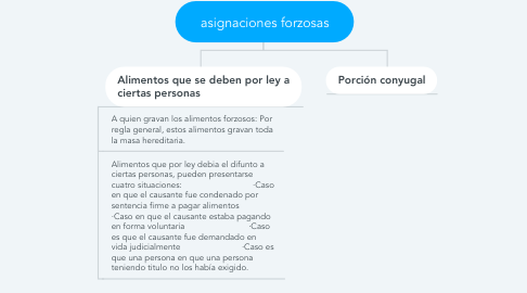 Mind Map: asignaciones forzosas