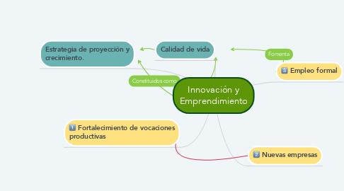 Mind Map: Innovación y Emprendimiento