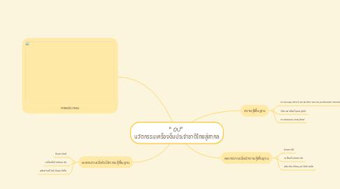 "Mind Map: "" OU""  นวัตกรรมเครื่องดื่มประจำชาติไทยสู่สากล"
