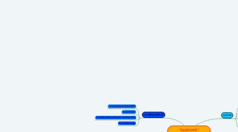 "Mind Map: ""BASECARE"" ระบบสมาร์ทโฮมสำหรับผู้สูงอายุ"