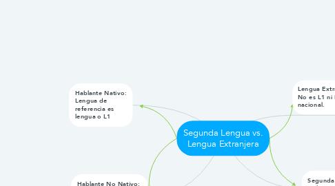 Mind Map: Segunda Lengua vs. Lengua Extranjera