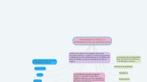 Mind Map: PENSAMIENTO CRÍTICO Y APRENDIZAJE DE LAS MATEMÁTICAS