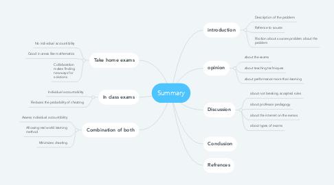Mind Map: Summary