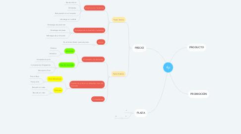 Mind Map: 4p
