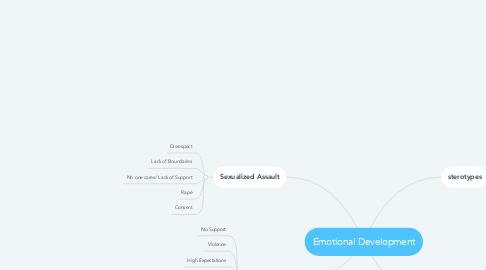 Mind Map: Emotional Development